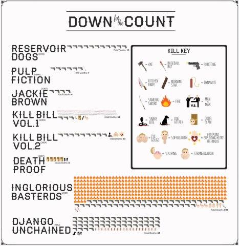 tarantino-death-chart